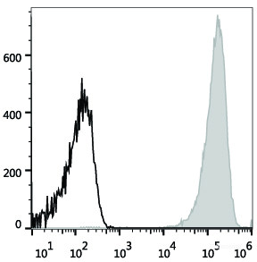 Flow cytometry antibody-Elabscience