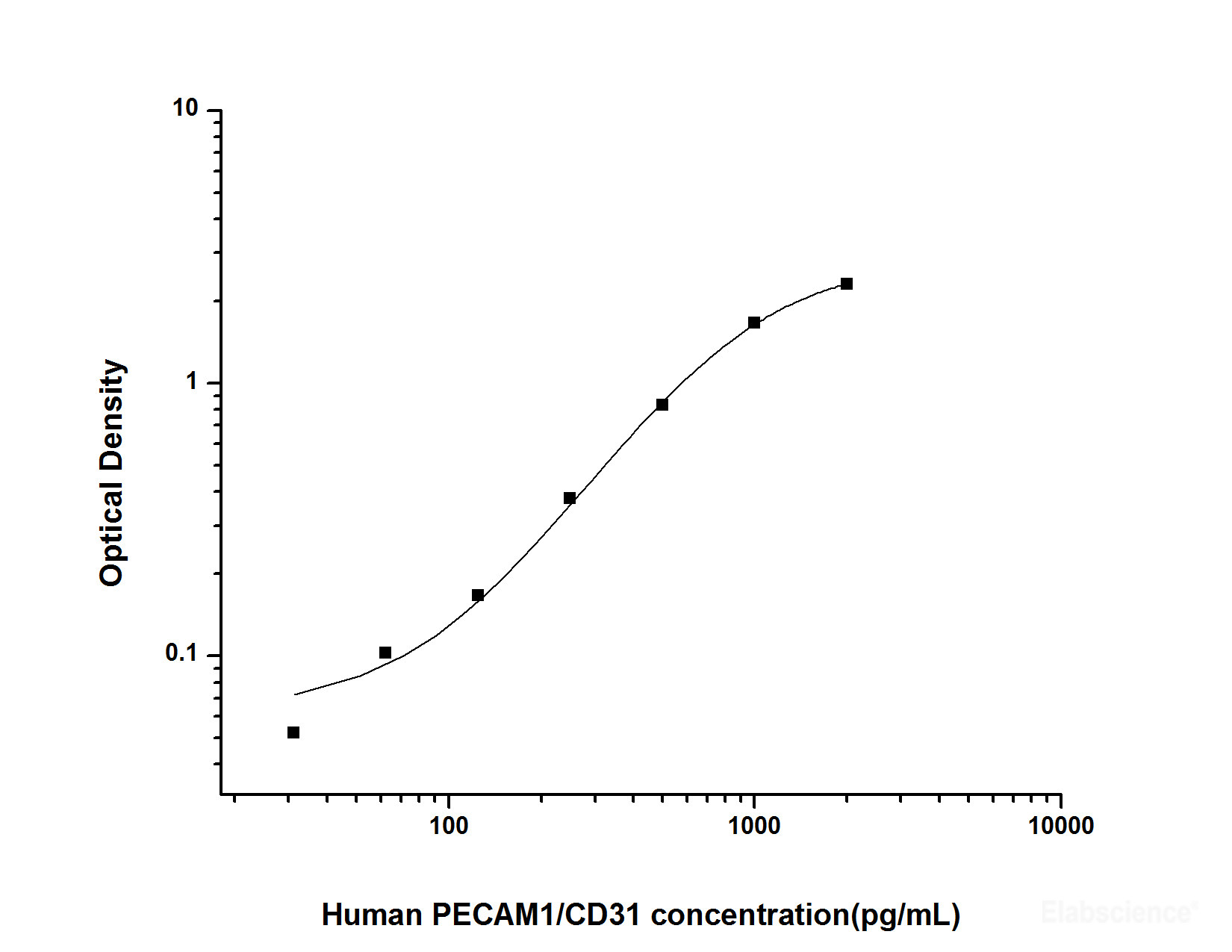 Buy Human PECAM1/CD31(Platelet/Endothelial Cell Adhesion Molecule 1) ELISA  Kit E-EL-H1640 Online at Elabscience.com